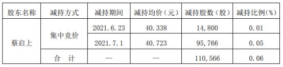 容大感光股东蔡启上减持11.06万股 套现449.69万