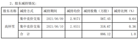 吉艾科技股东高怀雪减持886.12万股 套现2564.51万