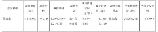 华达科技股东陈竞宏减持313.6万股 套现4336.53万