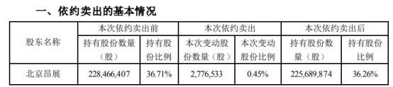 *ST实达股东北京昂展被动减持277.65万股