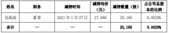 光迅科技董事吴海波减持2.02万股 套现55.89万