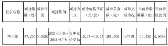 岳阳林纸股东李正国减持3.72万股 套现38.13万