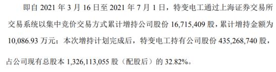 新疆众和股东特变电工增持1671.54万股 耗资1.01亿