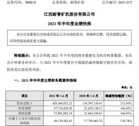 耐普矿机2021年上半年净利4913.96万增长176.74% 订单稳定增加