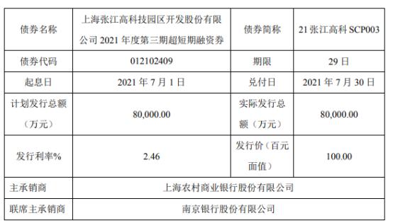张江高科发行8亿短期融资券 票面利率2.46%