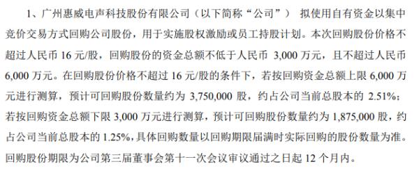 惠威科技将花不超6000万元回购公司股份 用于股权激励