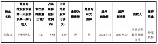 建艺集团控股股东刘海云质押330万股 用于补充质押