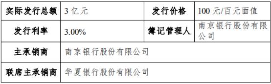 南京高科发行3亿短期融资券 票面利率3%