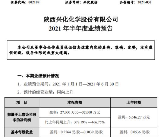 兴化股份2021年上半年预计净利2.7亿-3.2亿增长378%-466% 产品销售价格持续上涨