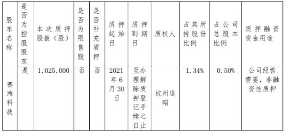 塞力医疗控股股东赛海科技质押102.5万股 用于经营需要