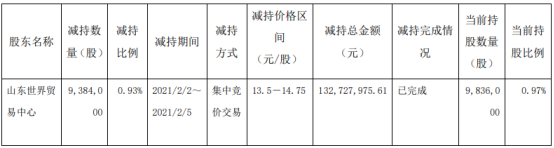 鲁商发展股东世贸中心减持938.4万股 套现1.33亿