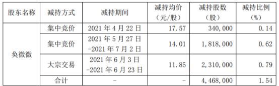 五方光电股东奂微微减持446.8万股 套现约5294.58万