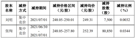 圣邦股份2名股东合计减持8.84万股 套现合计2227.56万