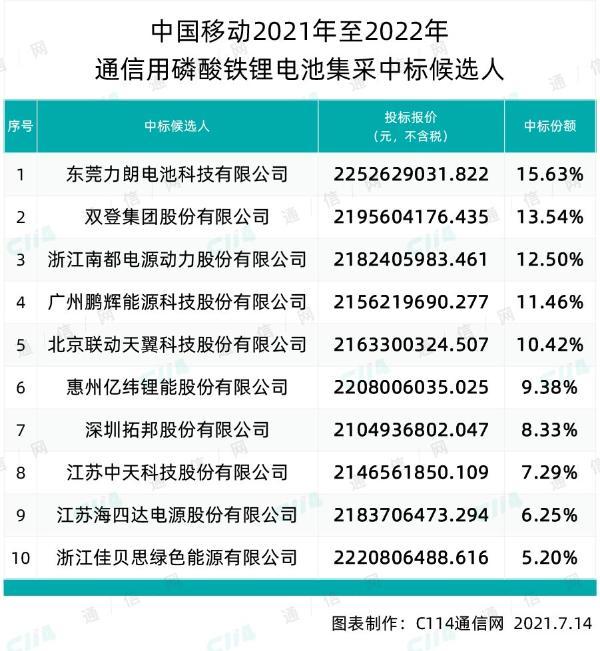 中国移动通信用磷酸铁锂电池集采:东莞力朗等十厂商中标