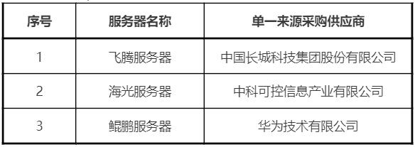 天翼云自研云桌面国产化服务器适配集采:华为等三厂商中标