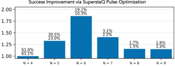 Super.tech推出量子软件平台SuperstaQ 旨在加速量子计算商业可行