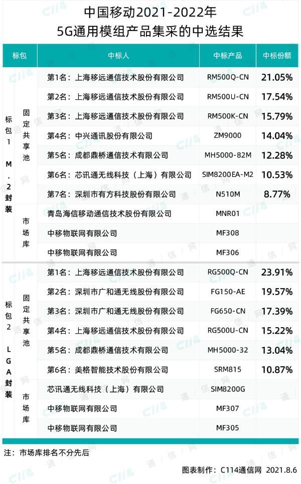 中国移动32万片5G通用模组产品集采:移远、中兴等9家中标