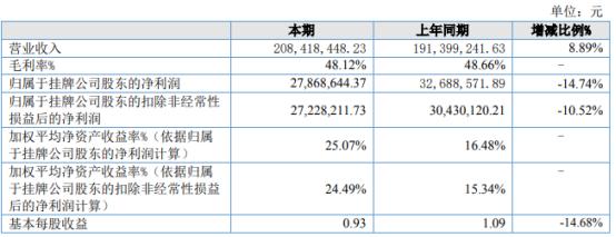 圣商教育2021年上半年净利2786.86万下滑14.74% 管理费用增加