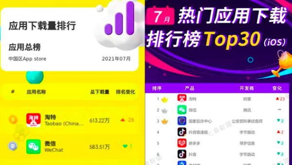 淘特摘得7月App Store月度下载冠军,持续29天霸榜购物榜