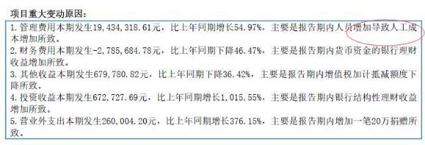 圣商教育2021年上半年增收不增利:管理费大增55% 给出理由很牵强