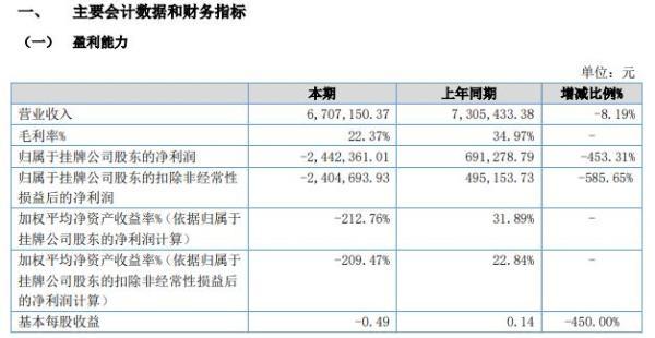 源大股份2021年上半年亏损244.24万同比由盈转亏 本期毛利率减少