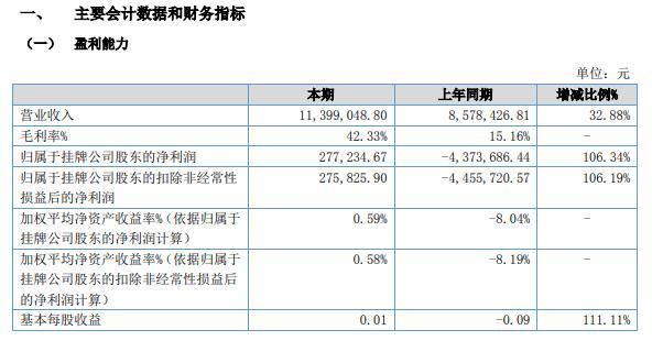 卡友信息2021年上半年净利27.72万同比扭亏为盈 本期业务逐步恢复正常