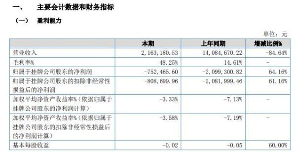 宝坤新材2021年上半年亏损75.25万同比亏损减少 营业成本同比减少