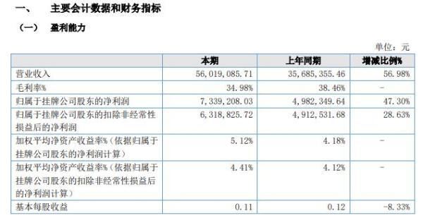 华成智云2021年上半年净利733.92万增长47.3% 软件开发及销售收入增加