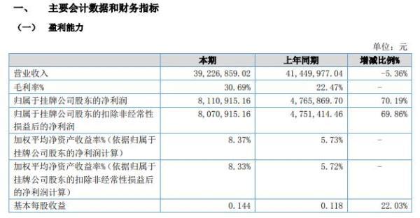 红一种业2021年上半年净利811.09万增长70.19% 本期销售杂交稻毛利率高于去年同期