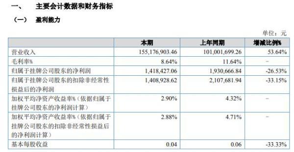 华企科技2021年上半年净利141.84万减少26.53% 金属价格涨幅较大
