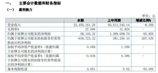 海兴科技2021年上半年净利5.81万减少95.82% 产品销售收入同比下降