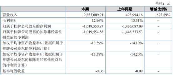 一鑫达2021年上半年亏损101.96万同比亏损减少 本期业务量增加