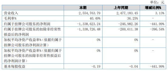 ST网格2021年上半年亏损133.86万同比亏损增加 研发费用增加