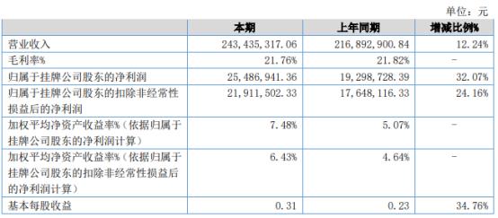 太湖股份2021年上半年净利2548.69万增长32.07% 销售费用减少