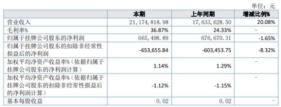 诚建检测2021年上半年净利66.55万下滑1.65% 管理费用增加