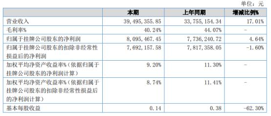 邦力达2021年上半年净利809.55万增长4.64% 投资收益增加