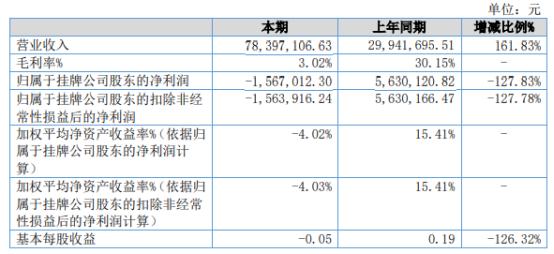 欧耐新材2021年上半年亏损156.7万同比由盈转亏 生产损耗增加导致营业成本增加