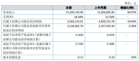东方信达2021年上半年亏损336.21万同比亏损增加 其他收益减少