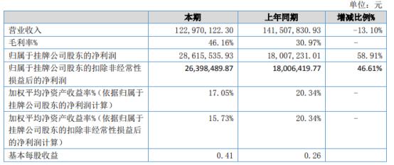 曙光数创2021年上半年净利2861.55万增长58.91% 其他收益增加