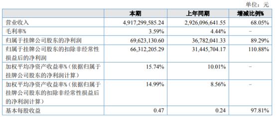 钢宝股份2021年上半年净利6962.31万增长89.29% 业务销售规模增加