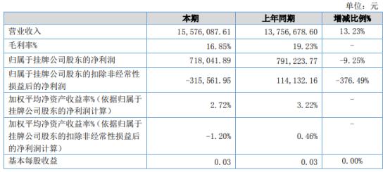铭视科技2021年上半年净利71.8万下滑9.25% 研发费用增加