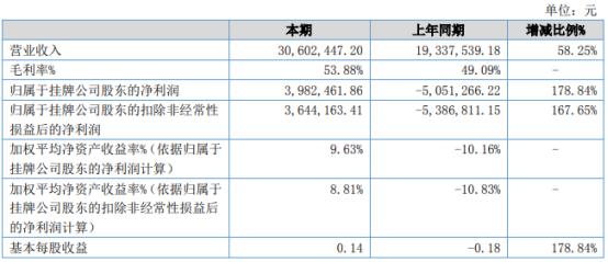智达光电2021年上半年净利398.25万同比扭亏为盈 毛利率增加