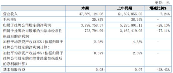大陆股份2021年上半年净利379.88万下滑28.13% 整体毛利率较低