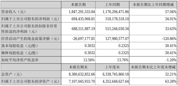 高德红外2021年半年度净利6.94亿元 同比净利增加34.01%