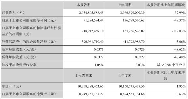 网宿科技2021年半年度净利9128.46万元 同比净利减少48.37%