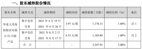 力源信息股东华夏人寿减持2347.95万股 套现1.21亿 上半年公司净利1.81亿