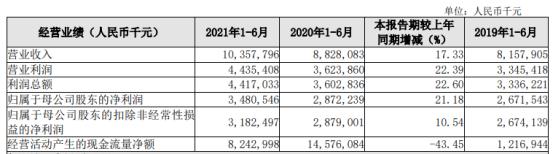 长沙银行2021年上半年净利34.81亿增长21.18% 零售业务持续向好