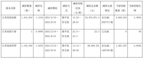 丰山集团3名股东合计减持275.81万股 套现合计5938.52万 上半年公司净利8286.12万