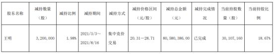 易德龙股东王明减持320万股套现8058.04万 一季度公司净利4345.97万