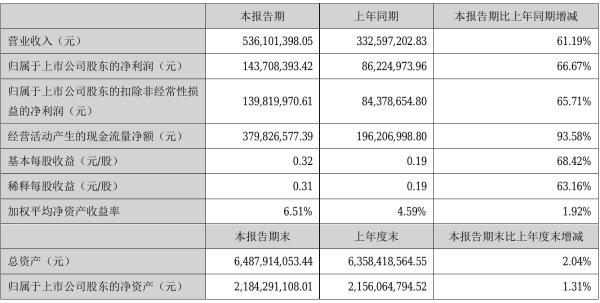 宏川智慧2021年半年度净利1.44亿元 同比净利增加66.67%